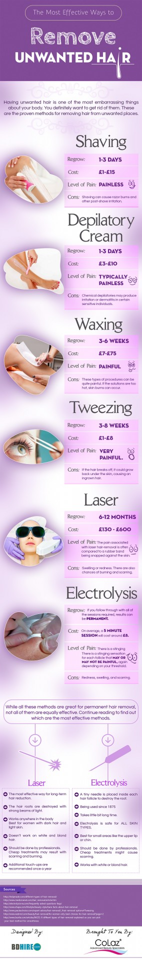 infographic showing many ways to remove unwanted hair